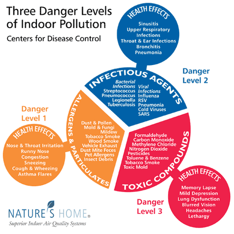 indoor-air-pollution-danger-levels-chart
