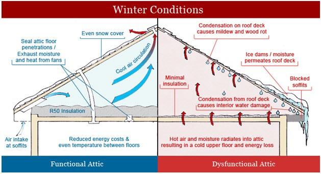 winter attic conditions