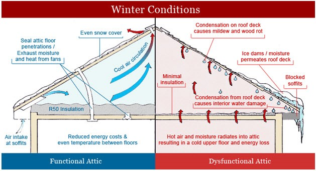 winter attic conditions